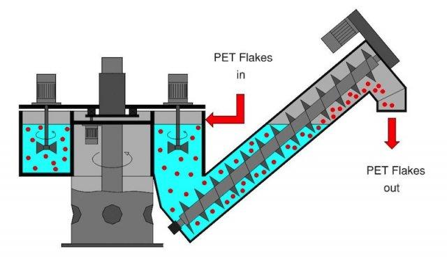 Arbeitsablaufplan Kunststoff-Heißluftwäscher